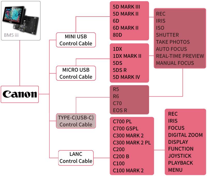bm5 iii camera control for canon