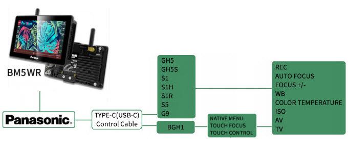 BM5WR  Camera control Panasonic BGH1 FOCUS