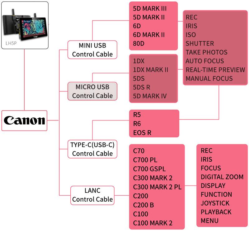 LH5P Camera Control for Canon