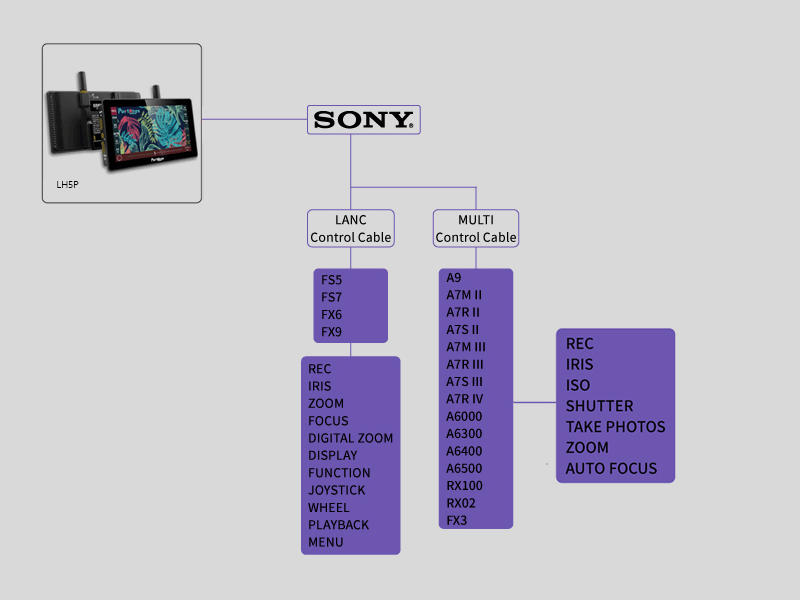LH5P Camera Control for Sony