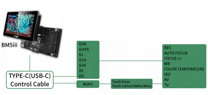 BM5III Camera control Panasonic BGH1